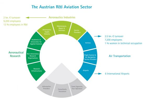 Austrian R&I Intensive Aviation Sector